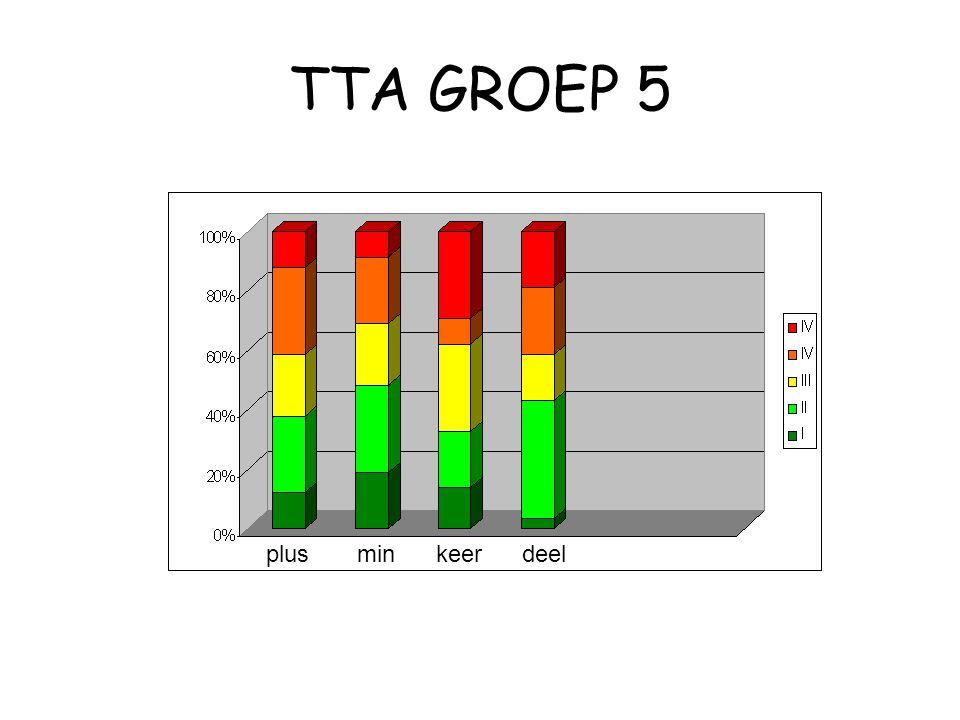 TTA GROEP 5 plus min keer deel