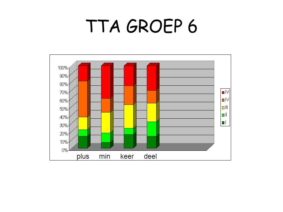 TTA GROEP 6 plus min keer deel