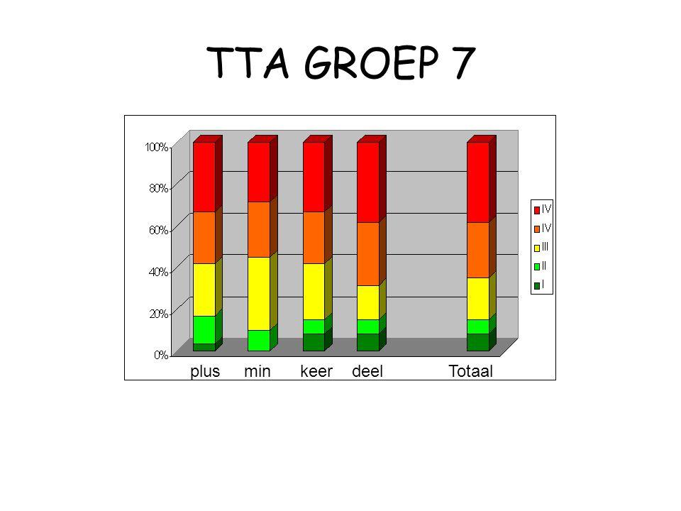 TTA GROEP 7 plus min keer deel Totaal