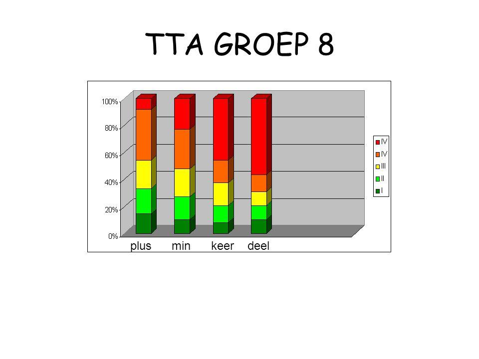 TTA GROEP 8 plus min keer deel