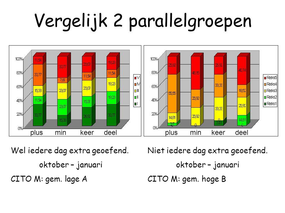 Vergelijk 2 parallelgroepen