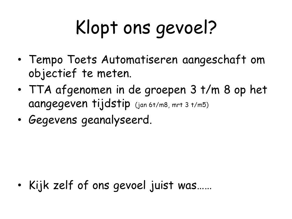 Klopt ons gevoel Tempo Toets Automatiseren aangeschaft om objectief te meten.