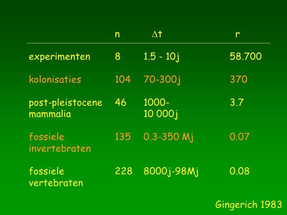 n Dt r experimenten 8 1.5 - 10j 58.700. kolonisaties 104 70-300j 370. post-pleistocene 46 1000- 3.7.