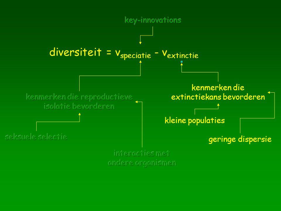 diversiteit = vspeciatie - vextinctie