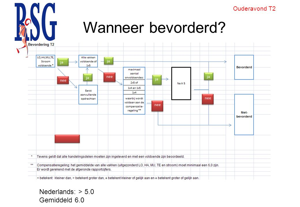 Ouderavond T2 Wanneer bevorderd Nederlands: > 5.0 Gemiddeld 6.0