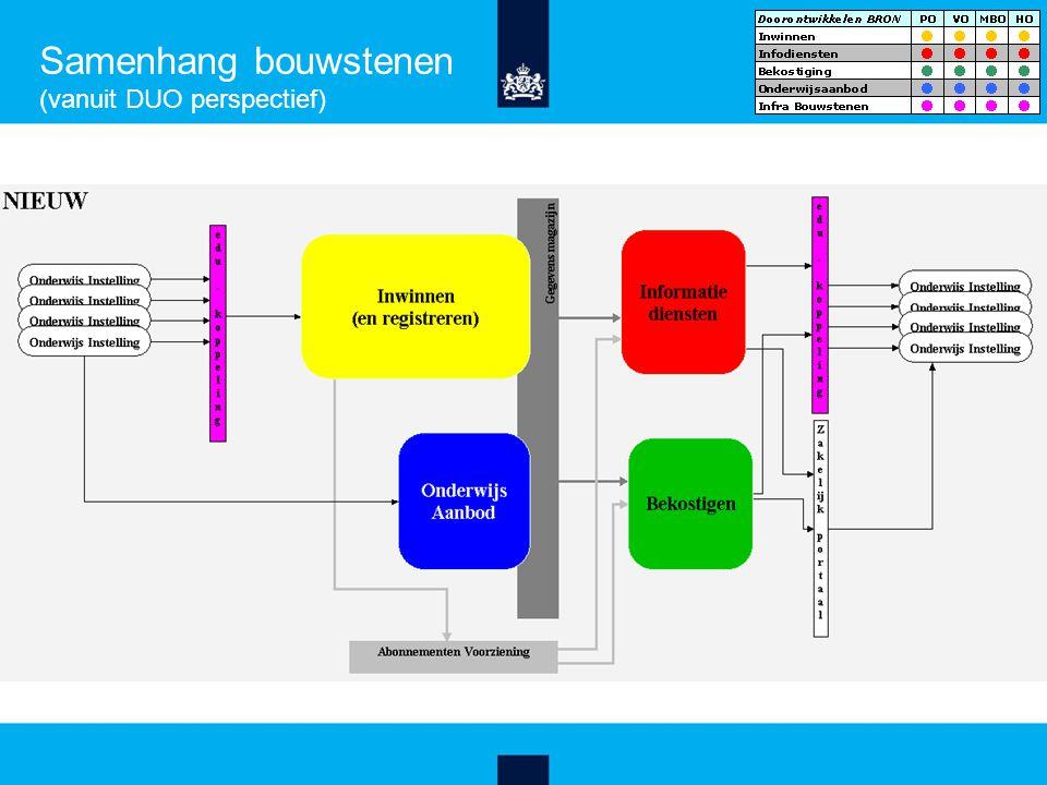 Samenhang bouwstenen (vanuit DUO perspectief)
