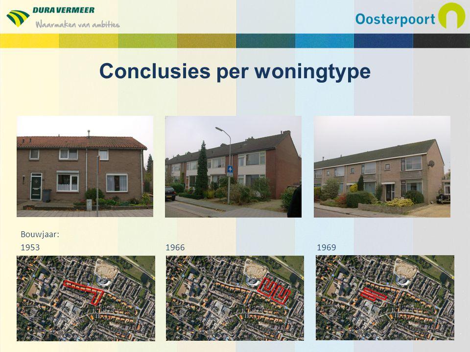 Conclusies per woningtype