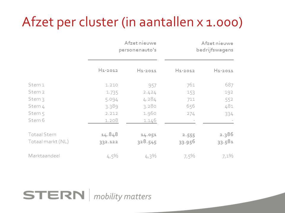 Afzet per cluster (in aantallen x 1.000)