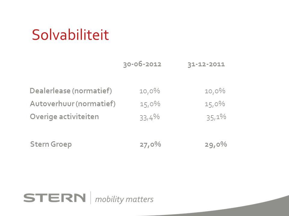 Solvabiliteit Dealerlease (normatief) 10,0% 10,0%