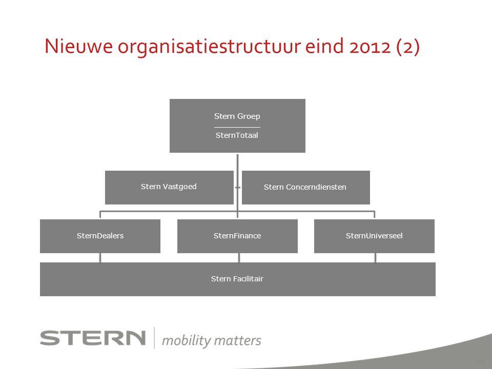 Nieuwe organisatiestructuur eind 2012 (2)