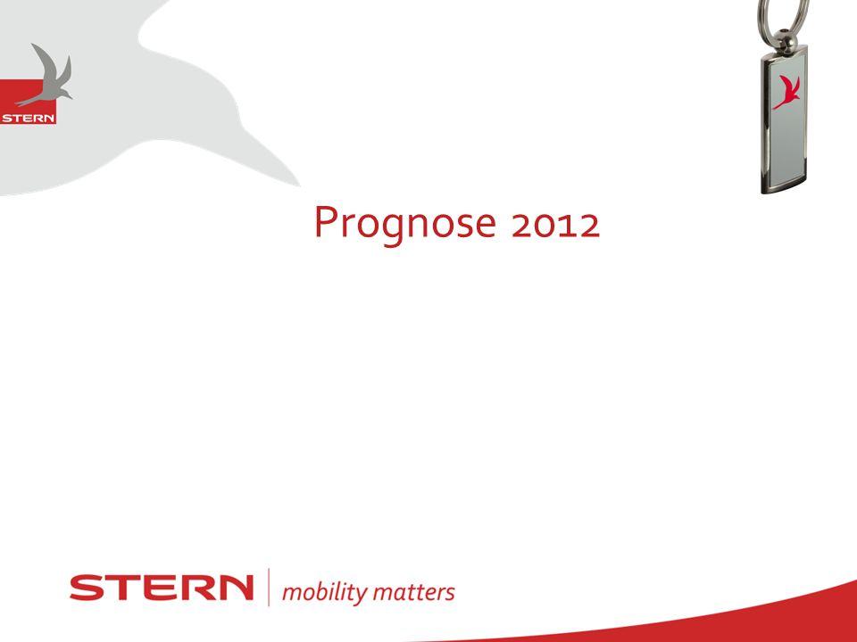 Prognose 2012