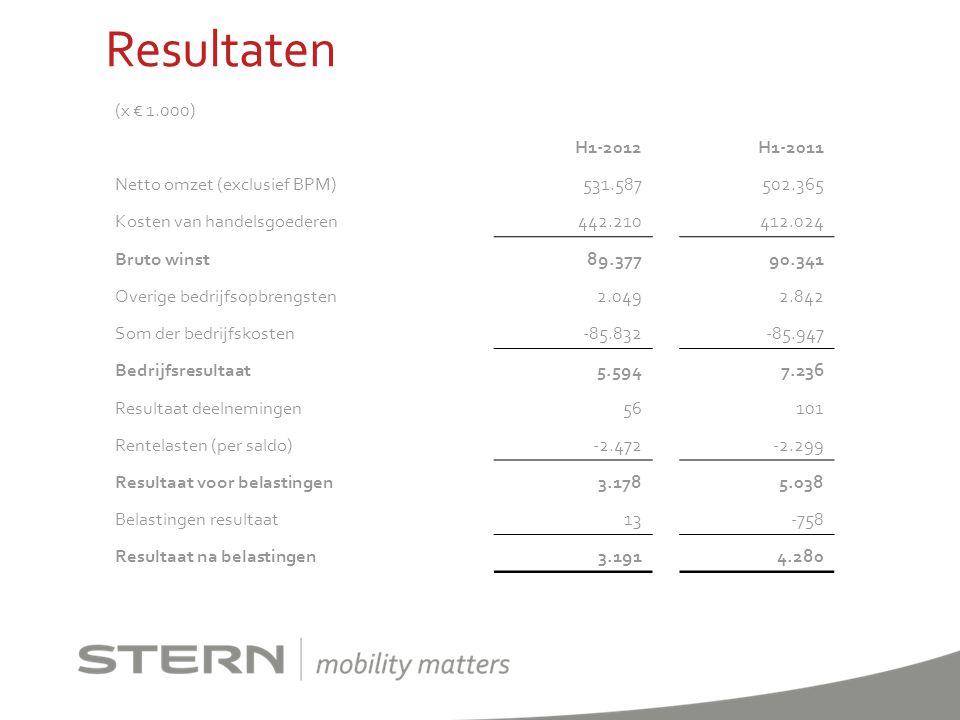 Resultaten (x € 1.000) H1-2012 H1-2011 Netto omzet (exclusief BPM)