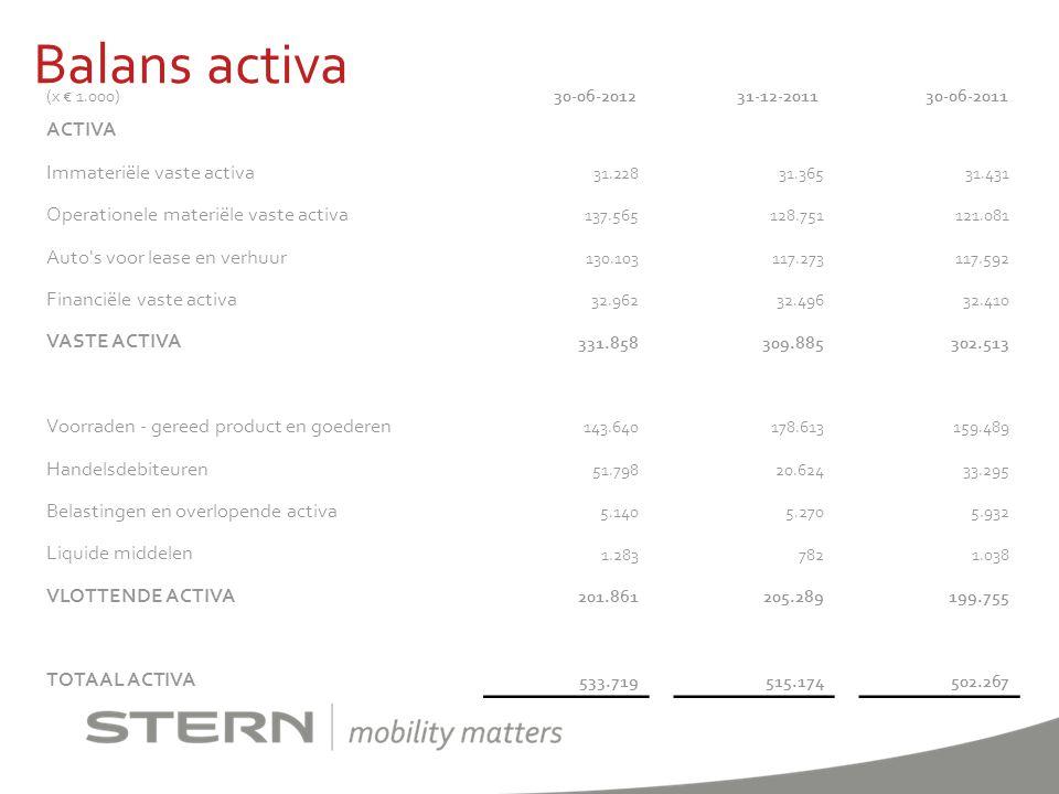 Balans activa ACTIVA Immateriële vaste activa