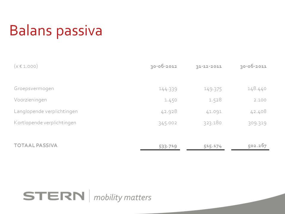 Balans passiva (x € 1.000) 30-06-2012 31-12-2011 30-06-2011