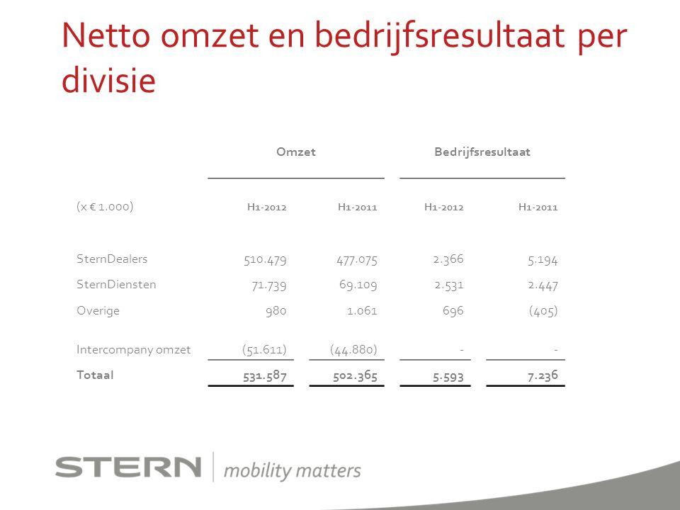 Netto omzet en bedrijfsresultaat per divisie