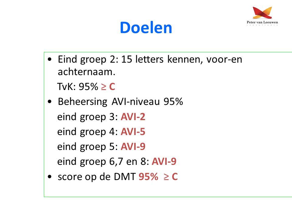 Doelen Eind groep 2: 15 letters kennen, voor-en achternaam.