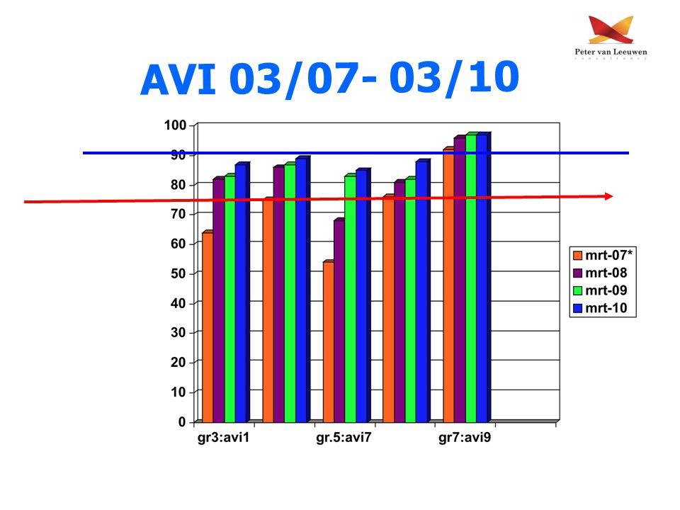 AVI 03/07- 03/10