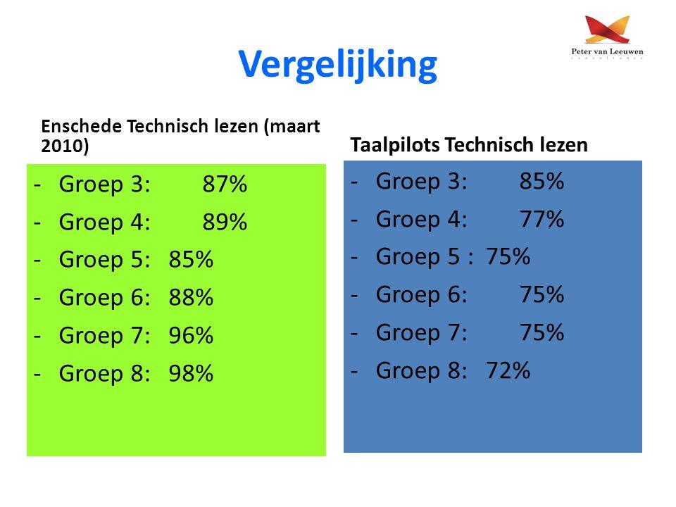 Vergelijking Groep 3: 85% Groep 3: 87% Groep 4: 77% Groep 4: 89%