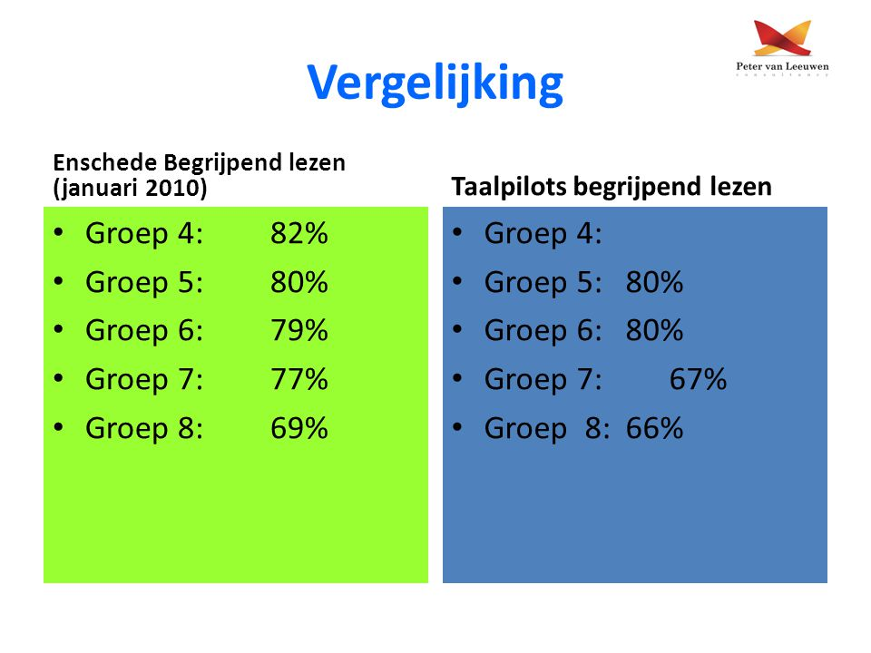 Vergelijking Groep 4: 82% Groep 5: 80% Groep 6: 79% Groep 7: 77%