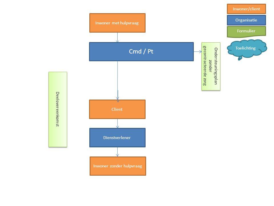 Cmd / Pt Inwoner/client Inwoner met hulpvraag Organisatie Formulier