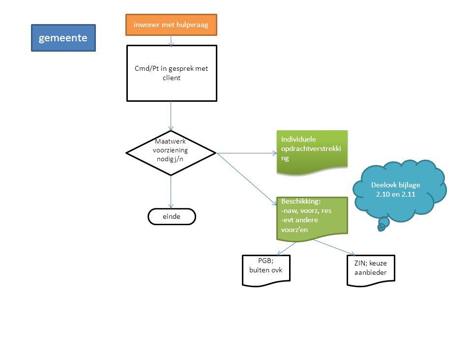 Cmd/Pt in gesprek met client