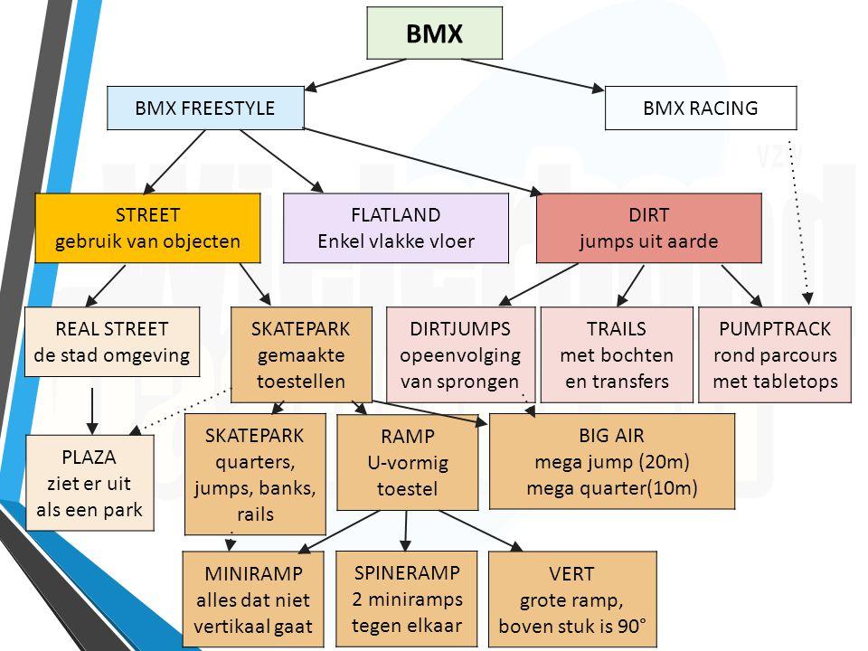 Flatland Hiervoor is enkel een vlak en verhard terrein nodig van +- 100 m². Het eenvoudigste te vergelijken met breakdance op een fiets.