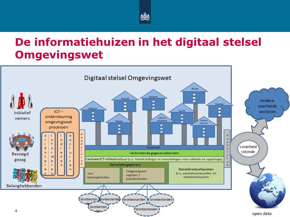 De informatiehuizen in het digitaal stelsel Omgevingswet