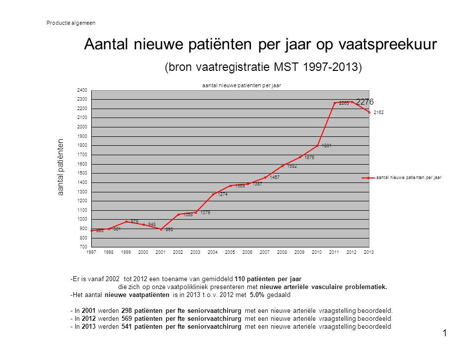 Productie algemeen Aantal nieuwe patiënten per jaar op vaatspreekuur (bron vaatregistratie MST 1997-2013)
