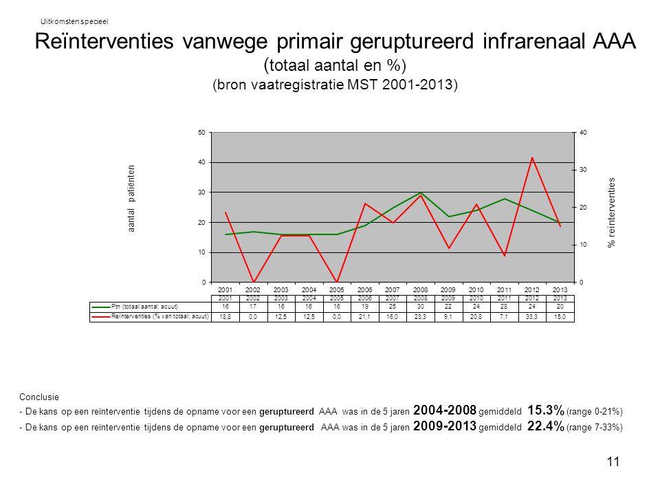 Uitkomsten specieel Reïnterventies vanwege primair geruptureerd infrarenaal AAA (totaal aantal en %) (bron vaatregistratie MST 2001-2013)