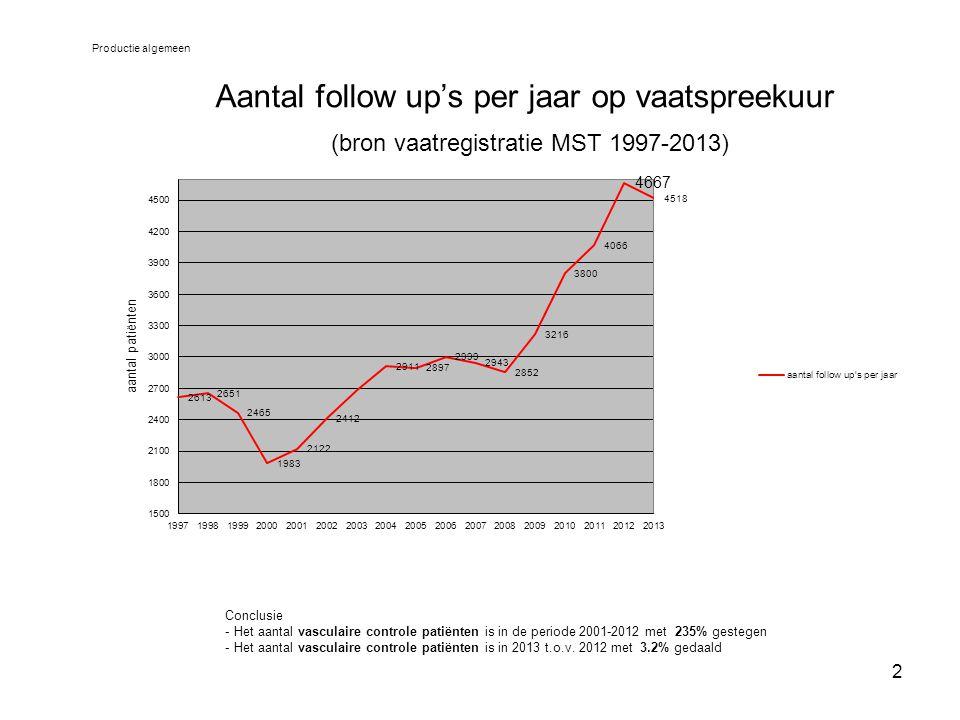 Productie algemeen Aantal follow up's per jaar op vaatspreekuur (bron vaatregistratie MST 1997-2013)