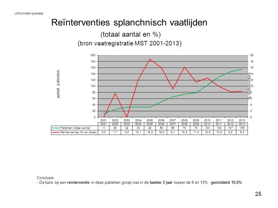 Uitkomsten specieel Reïnterventies splanchnisch vaatlijden (totaal aantal en %) (bron vaatregistratie MST 2001-2013)