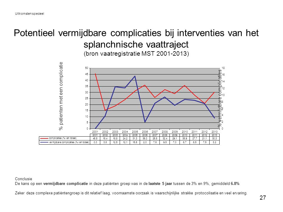 Uitkomsten specieel Potentieel vermijdbare complicaties bij interventies van het splanchnische vaattraject (bron vaatregistratie MST 2001-2013)
