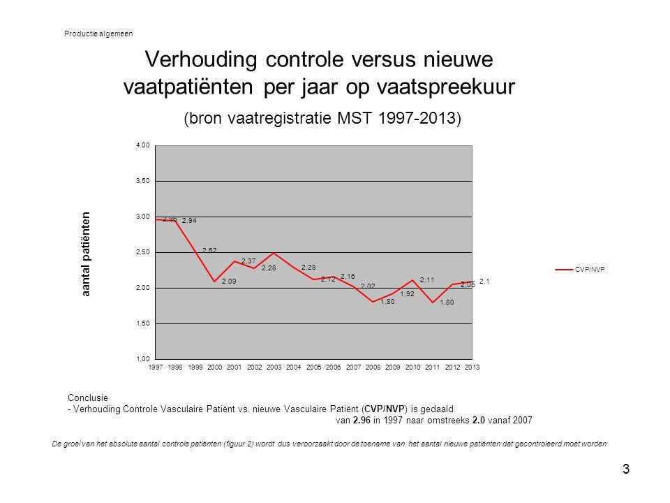 Productie algemeen Verhouding controle versus nieuwe vaatpatiënten per jaar op vaatspreekuur (bron vaatregistratie MST 1997-2013)