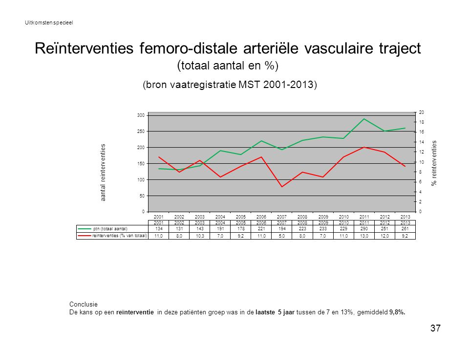 Uitkomsten specieel Reïnterventies femoro-distale arteriële vasculaire traject (totaal aantal en %) (bron vaatregistratie MST 2001-2013)