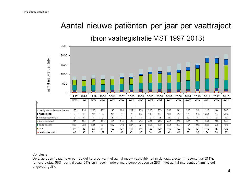 Productie algemeen Aantal nieuwe patiënten per jaar per vaattraject (bron vaatregistratie MST 1997-2013)