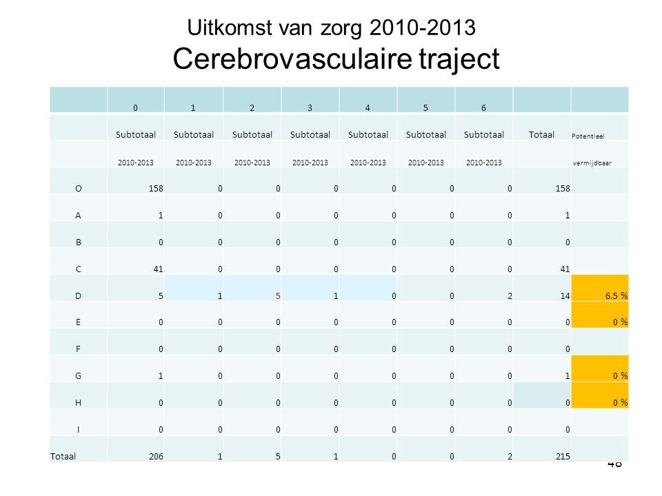 Uitkomst van zorg 2010-2013 Cerebrovasculaire traject