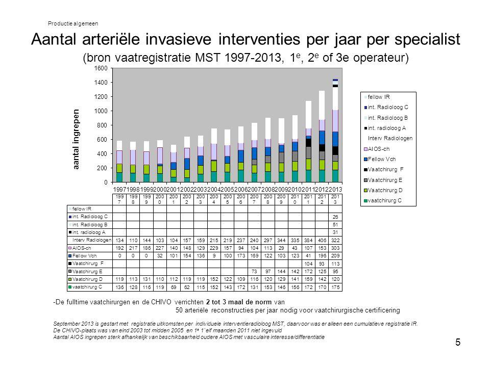 Aantal arteriële invasieve interventies per jaar per specialist (bron vaatregistratie MST 1997-2013, 1e, 2e of 3e operateur)