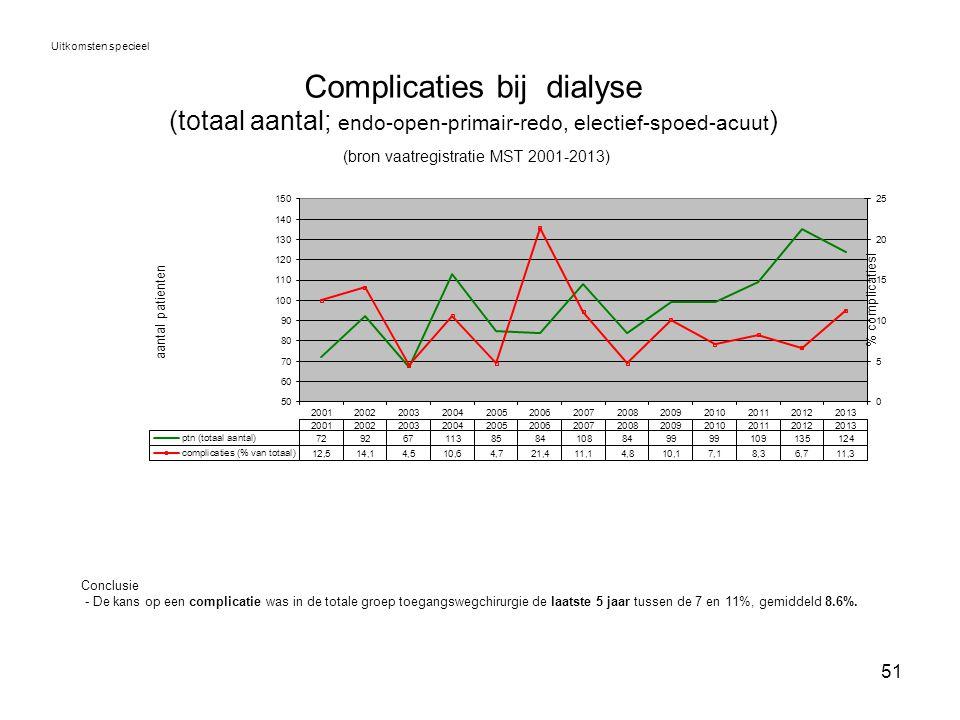 Uitkomsten specieel Complicaties bij dialyse (totaal aantal; endo-open-primair-redo, electief-spoed-acuut) (bron vaatregistratie MST 2001-2013)
