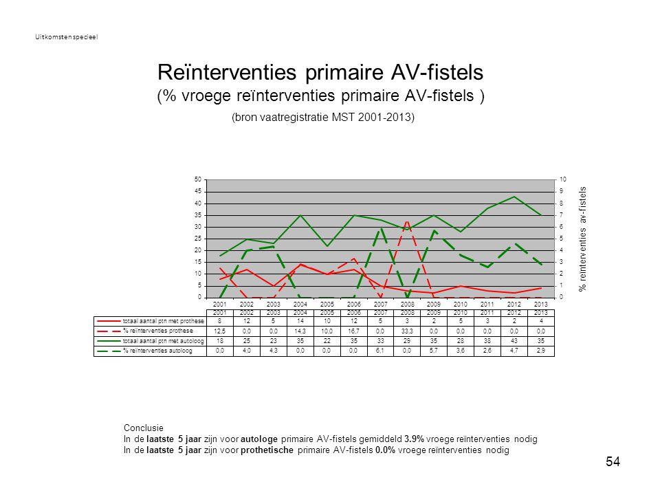 Uitkomsten specieel Reïnterventies primaire AV-fistels (% vroege reïnterventies primaire AV-fistels ) (bron vaatregistratie MST 2001-2013)