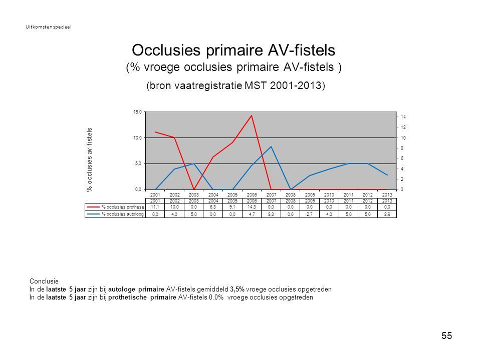 Uitkomsten specieel Occlusies primaire AV-fistels (% vroege occlusies primaire AV-fistels ) (bron vaatregistratie MST 2001-2013)