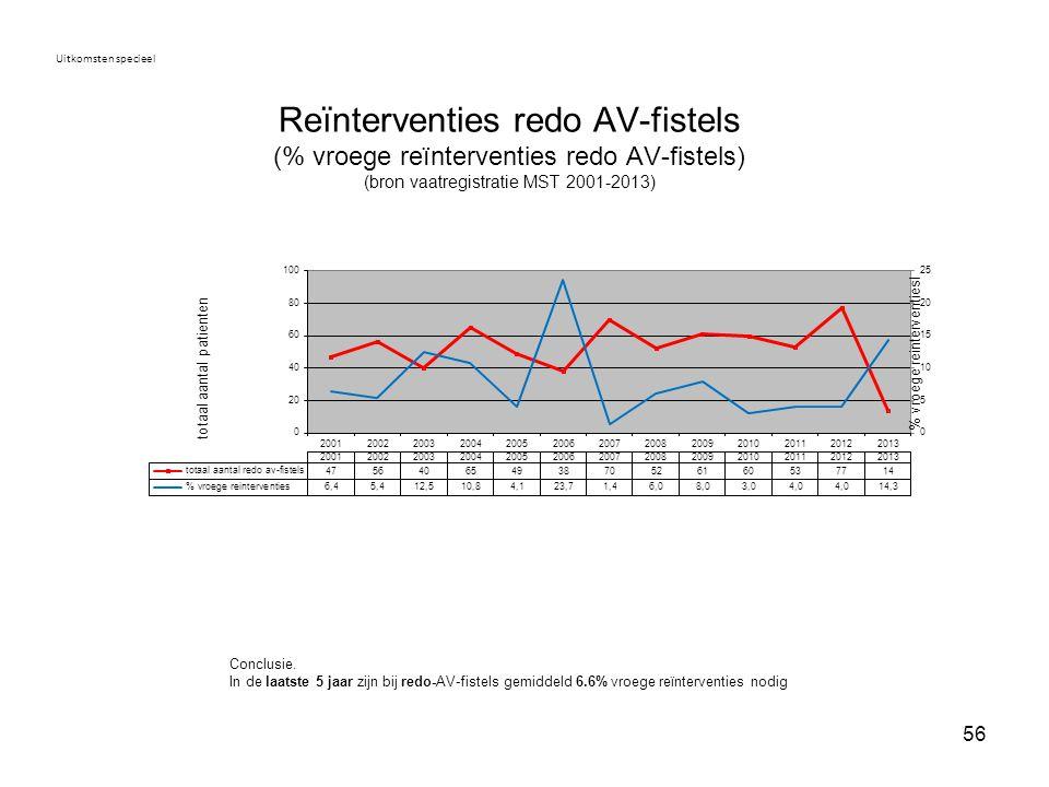 Uitkomsten specieel Reïnterventies redo AV-fistels (% vroege reïnterventies redo AV-fistels) (bron vaatregistratie MST 2001-2013)