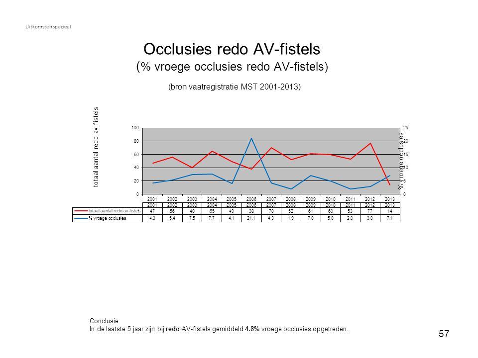 Uitkomsten specieel Occlusies redo AV-fistels (% vroege occlusies redo AV-fistels) (bron vaatregistratie MST 2001-2013)