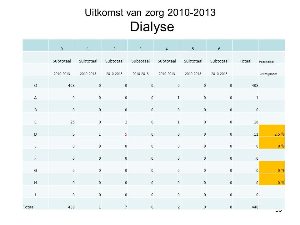 Uitkomst van zorg 2010-2013 Dialyse