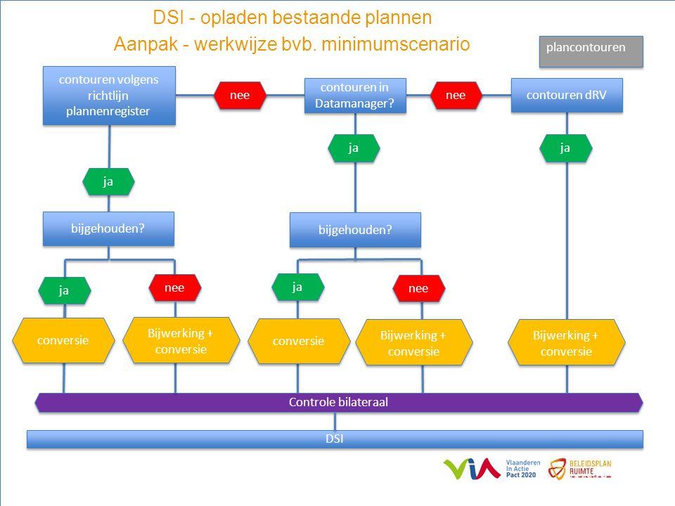 DSI - opladen bestaande plannen