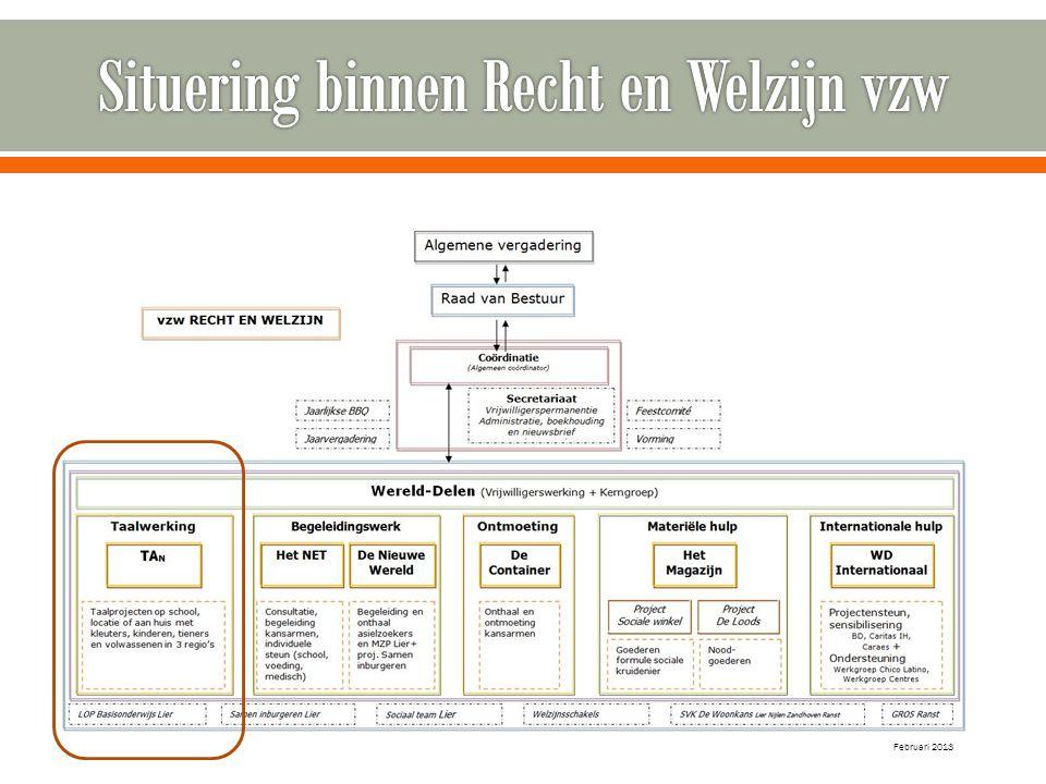 Situering binnen Recht en Welzijn vzw