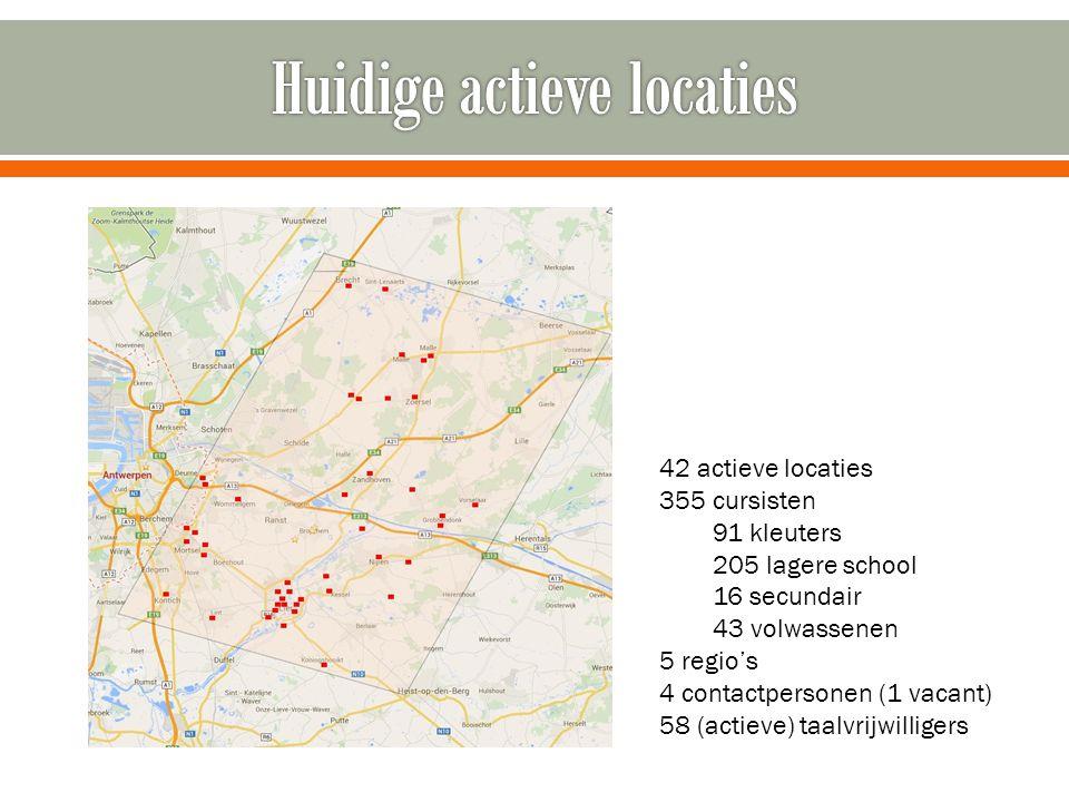 Huidige actieve locaties