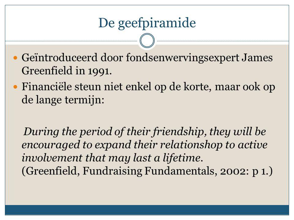 De geefpiramide Geïntroduceerd door fondsenwervingsexpert James Greenfield in 1991.