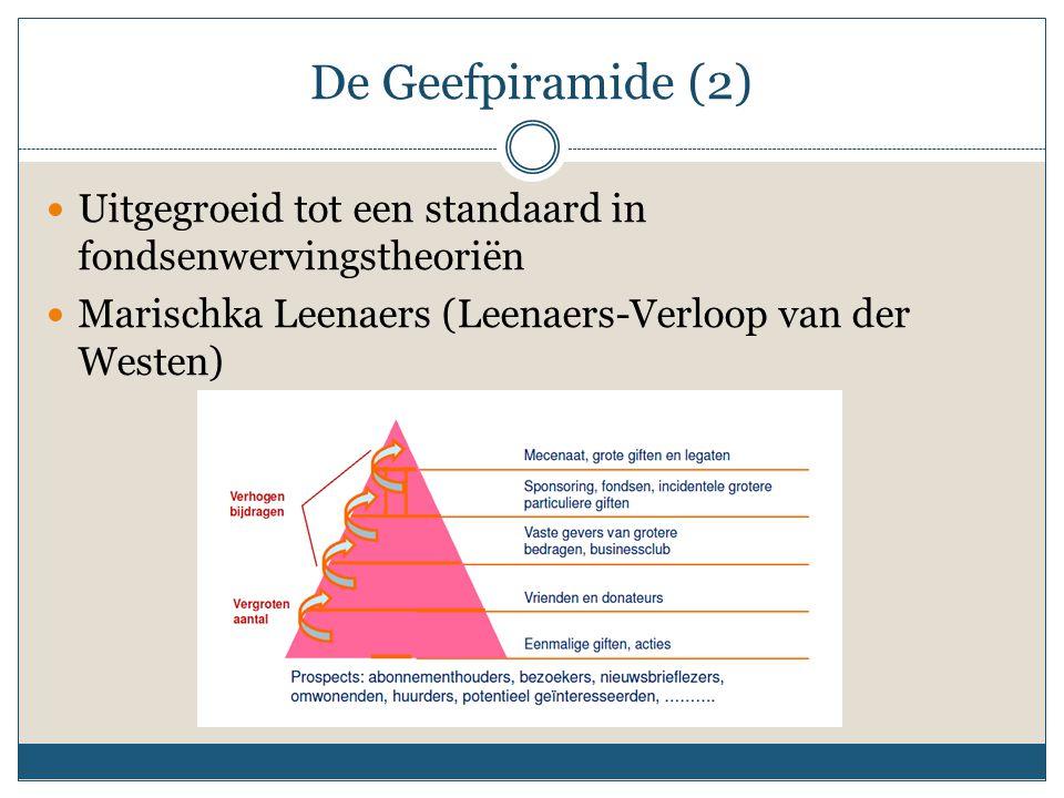 De Geefpiramide (2) Uitgegroeid tot een standaard in fondsenwervingstheoriën.