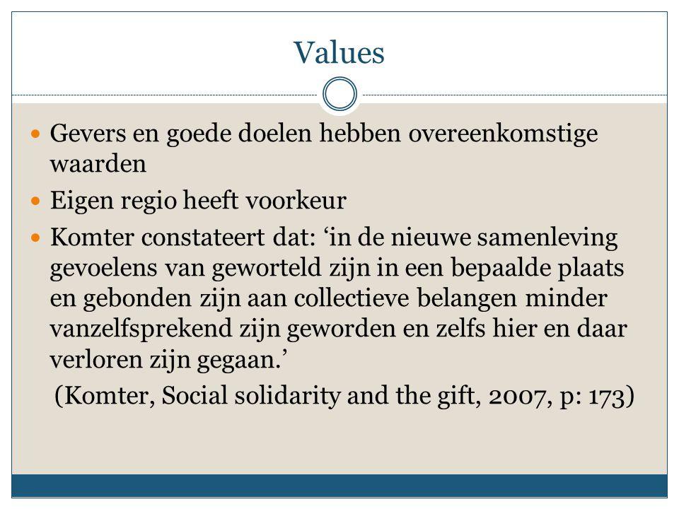 Values Gevers en goede doelen hebben overeenkomstige waarden