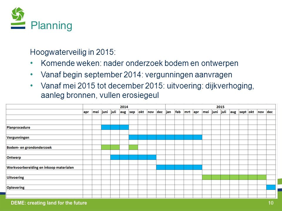 Planning Hoogwaterveilig in 2015: